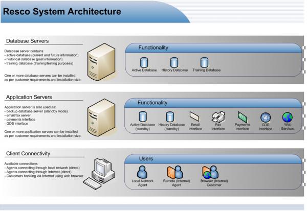System Architecture Rescompany Systems Ltd